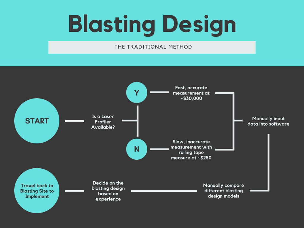 Using Machine Learning To Make Blasting Design Cheaper Faster And More Intelligent